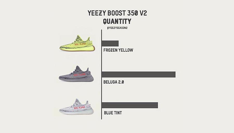 """接下来,的,Yeezy,发,售货,量,如何,看看,近期,  下月 Yeezy 350 Boost V2 """"Blue Tint"""" 货量如何?看看跟灰橙的对比!"""