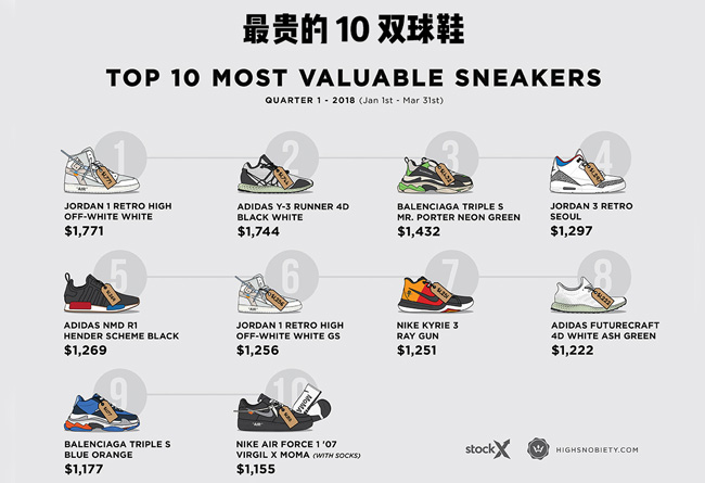 今年,最贵,球鞋,排行榜,10.MoMA,Virgil,Ni  这是今年最贵的 10 双球鞋!可是小编却找到了更贵的鞋!