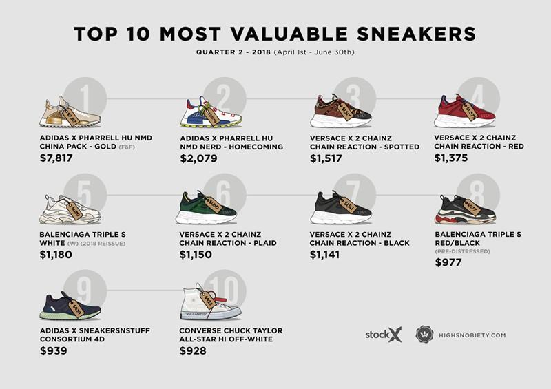 Highsnobiety,StockX,最贵球鞋,榜单  今年第二季度最贵球鞋榜单出炉!到底谁才是赢家?