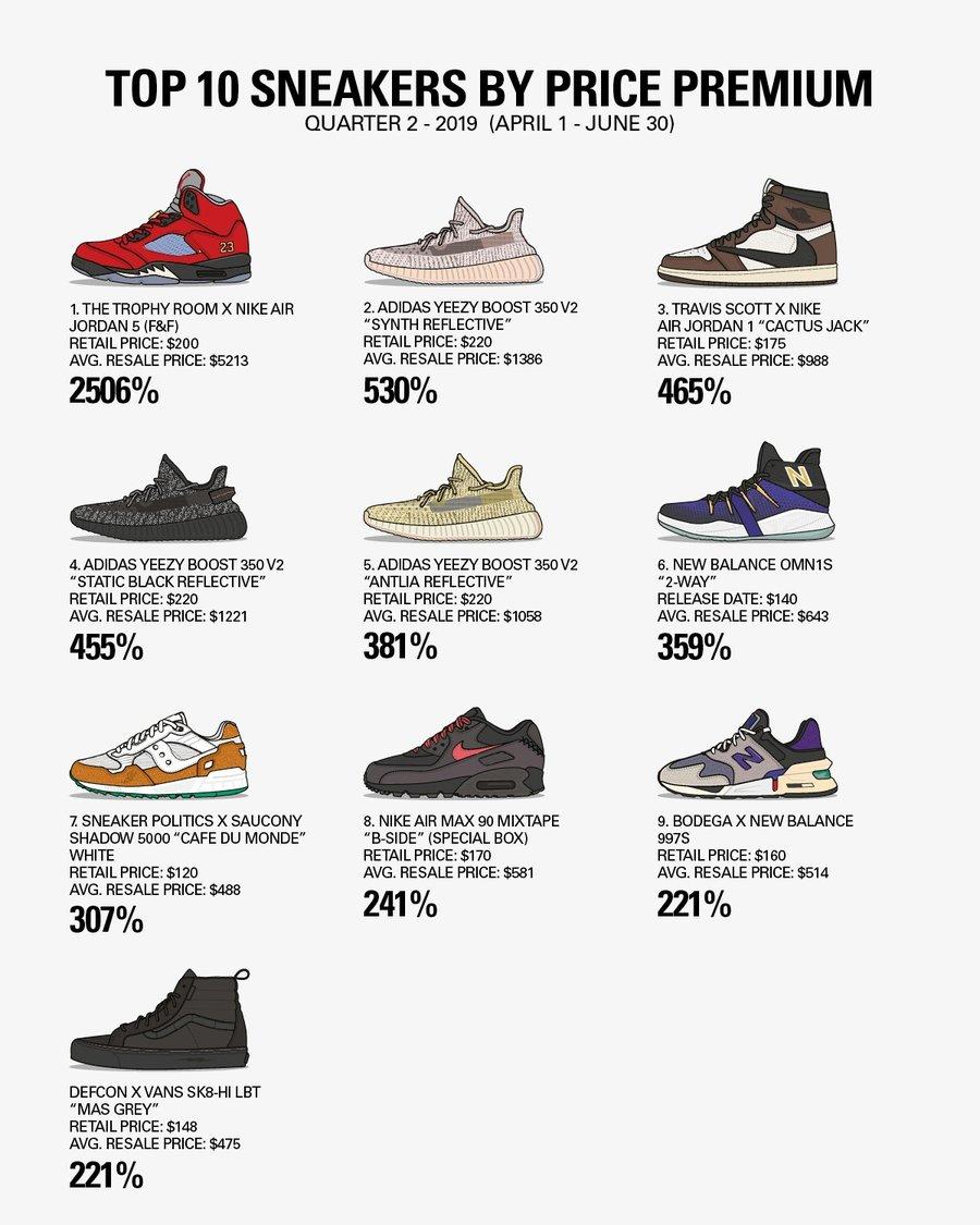 Nike,adidas,Yeezy  今年第二季度最贵球鞋 TOP 10!反钩 AJ1 没上榜!