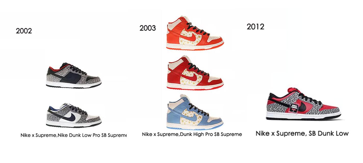 Nike,Dunk,Supreme,发售  Dunk SB 热度回归!Supreme 官宣三双联名,看完真香...