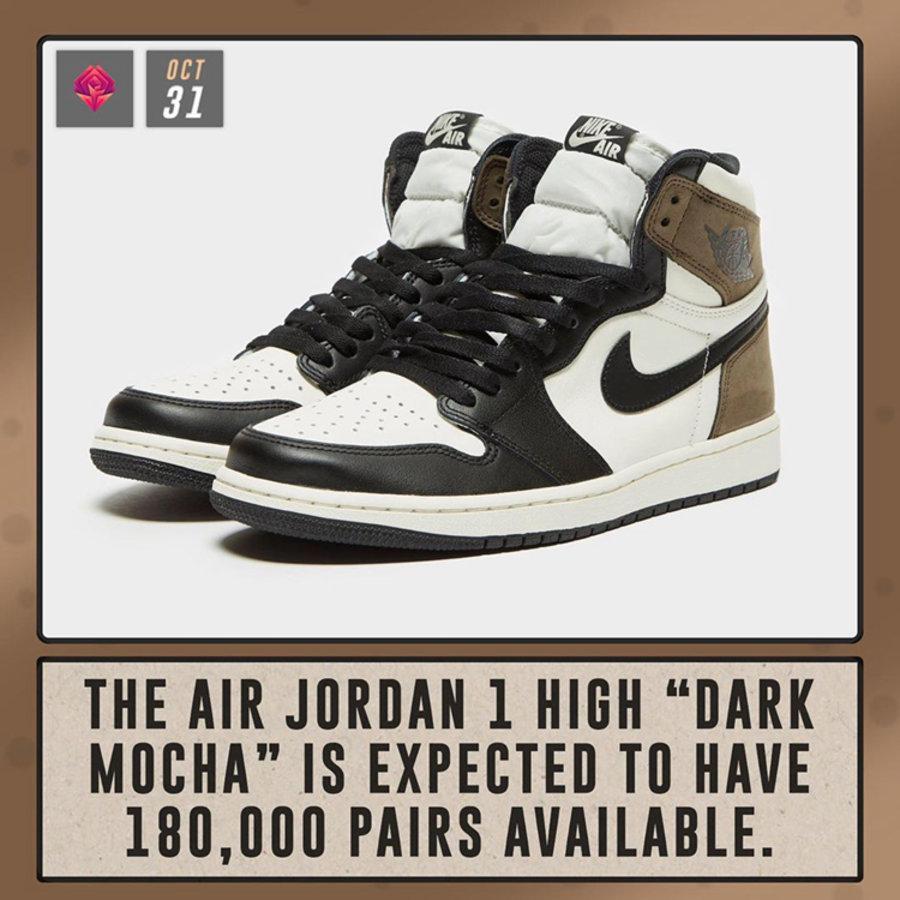 Air Jordan 1,High OG,Dark Moch  货量高达 18 万双?!「小反钩」Air Jordan 1 下月底登场!