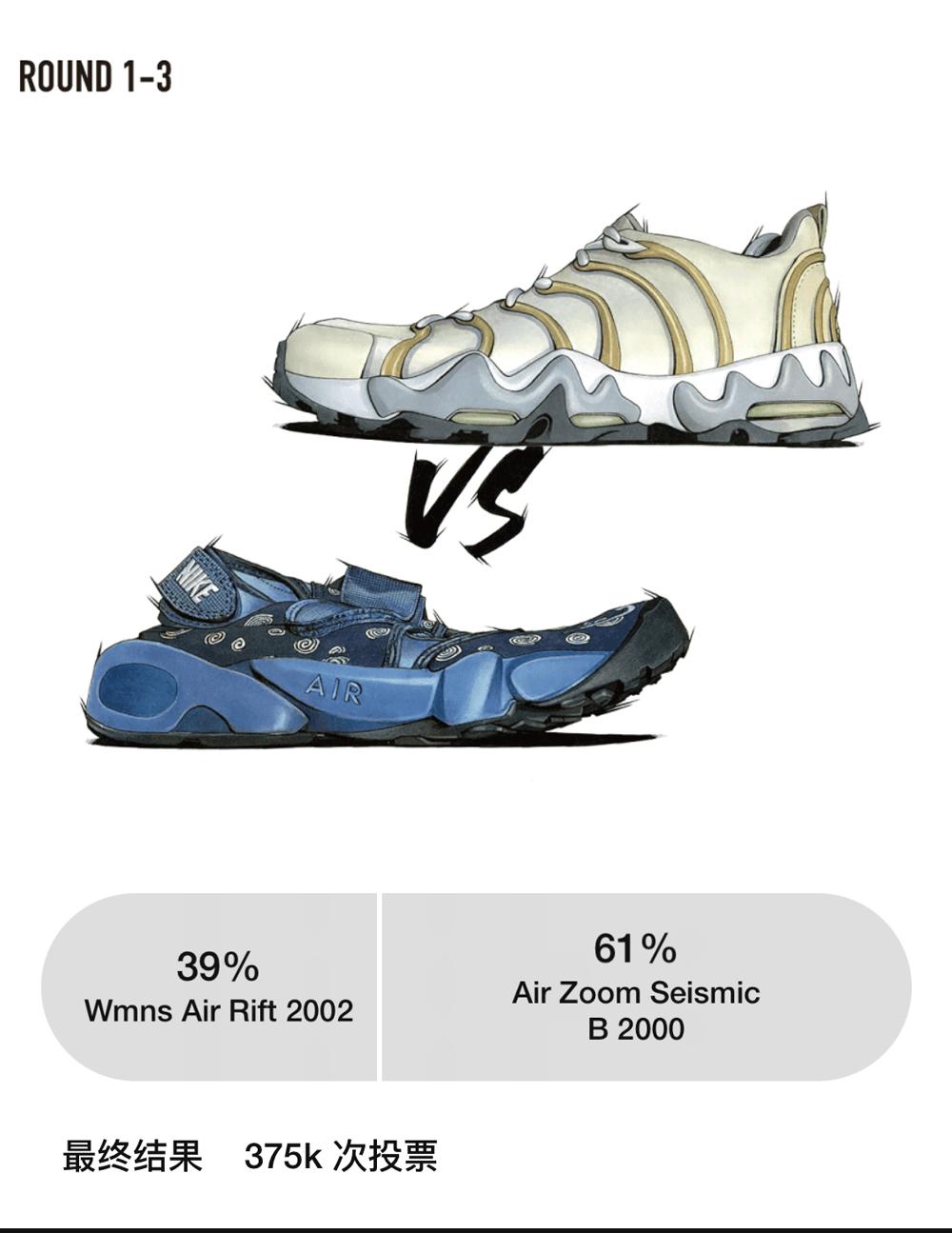 Nike,SNKRS  SNKRS 又开始狠鞋投票了!首轮结果就离谱!